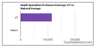Health Specialties Professors Earnings: UT vs. National Average