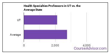 Health Specialties Professors in UT vs. the Average State