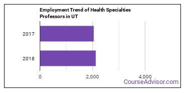 Health Specialties Professors in UT Employment Trend