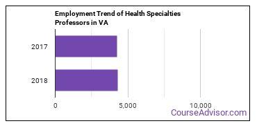 Health Specialties Professors in VA Employment Trend