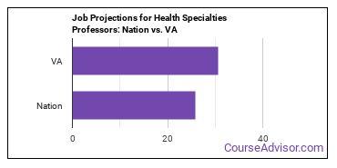 Job Projections for Health Specialties Professors: Nation vs. VA