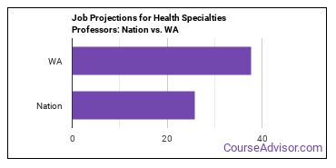 Job Projections for Health Specialties Professors: Nation vs. WA