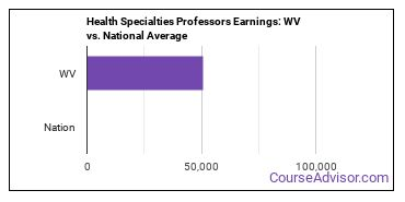 Health Specialties Professors Earnings: WV vs. National Average