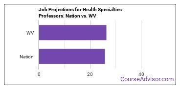 Job Projections for Health Specialties Professors: Nation vs. WV
