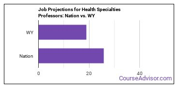 Job Projections for Health Specialties Professors: Nation vs. WY