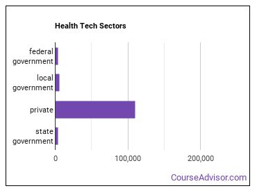 Health Tech Sectors