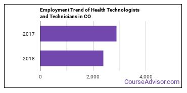 Health Technologists and Technicians in CO Employment Trend