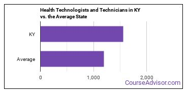 Health Technologists and Technicians in KY vs. the Average State