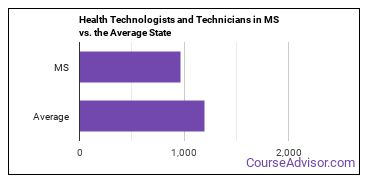 Health Technologists and Technicians in MS vs. the Average State