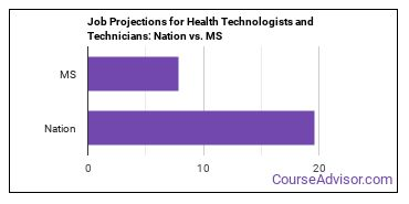Job Projections for Health Technologists and Technicians: Nation vs. MS