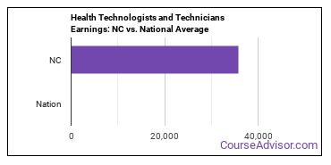 Health Technologists and Technicians Earnings: NC vs. National Average
