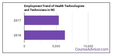 Health Technologists and Technicians in NC Employment Trend