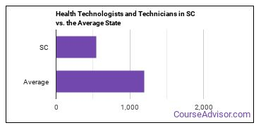Health Technologists and Technicians in SC vs. the Average State