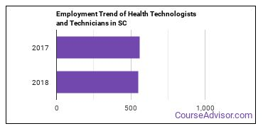 Health Technologists and Technicians in SC Employment Trend