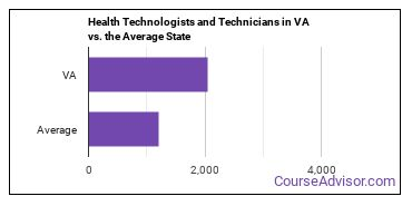 Health Technologists and Technicians in VA vs. the Average State