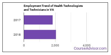 Health Technologists and Technicians in VA Employment Trend