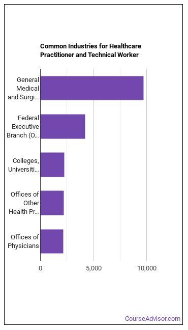 Healthcare Practitioner & Technical Worker Industries