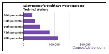 Salary Ranges for Healthcare Practitioners and Technical Workers