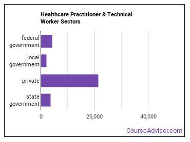 Healthcare Practitioner & Technical Worker Sectors