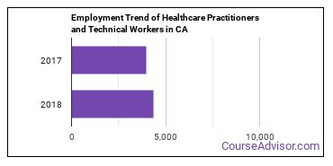 Healthcare Practitioners and Technical Workers in CA Employment Trend