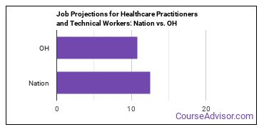 Job Projections for Healthcare Practitioners and Technical Workers: Nation vs. OH