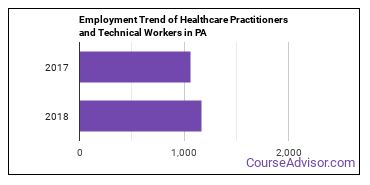 Healthcare Practitioners and Technical Workers in PA Employment Trend