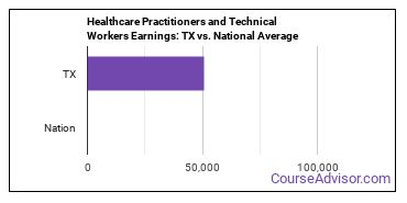 Healthcare Practitioners and Technical Workers Earnings: TX vs. National Average