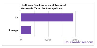 Healthcare Practitioners and Technical Workers in TX vs. the Average State