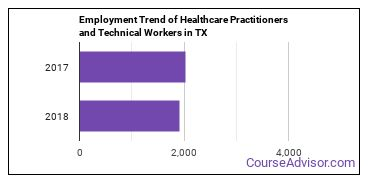 Healthcare Practitioners and Technical Workers in TX Employment Trend
