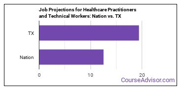 Job Projections for Healthcare Practitioners and Technical Workers: Nation vs. TX