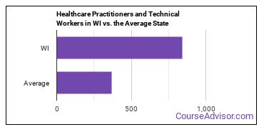 Healthcare Practitioners and Technical Workers in WI vs. the Average State