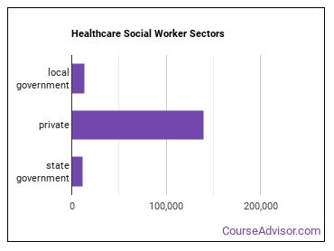 Healthcare Social Worker Sectors