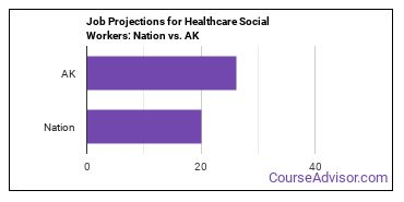 Job Projections for Healthcare Social Workers: Nation vs. AK