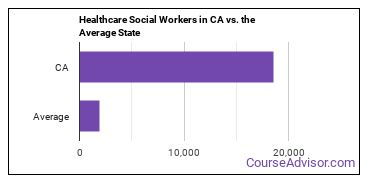 Healthcare Social Workers in CA vs. the Average State