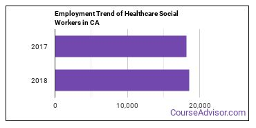 Healthcare Social Workers in CA Employment Trend