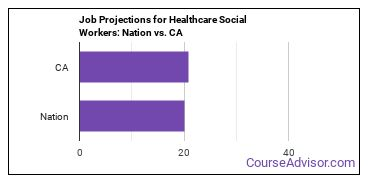 Job Projections for Healthcare Social Workers: Nation vs. CA