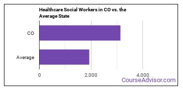Healthcare Social Workers in CO vs. the Average State