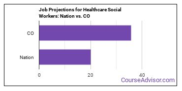 Job Projections for Healthcare Social Workers: Nation vs. CO