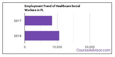 Healthcare Social Workers in FL Employment Trend