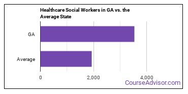 Healthcare Social Workers in GA vs. the Average State
