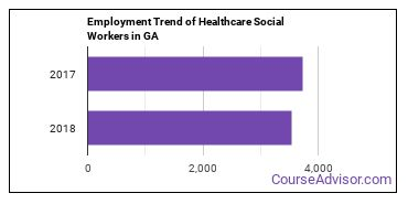 Healthcare Social Workers in GA Employment Trend