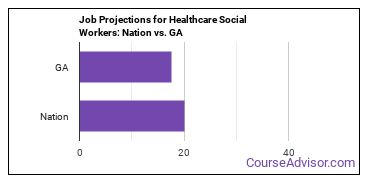 Job Projections for Healthcare Social Workers: Nation vs. GA