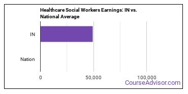 Healthcare Social Workers Earnings: IN vs. National Average