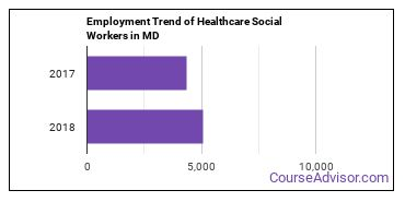 Healthcare Social Workers in MD Employment Trend