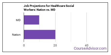 Job Projections for Healthcare Social Workers: Nation vs. MD