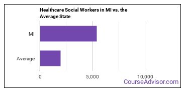 Healthcare Social Workers in MI vs. the Average State
