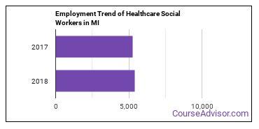 Healthcare Social Workers in MI Employment Trend