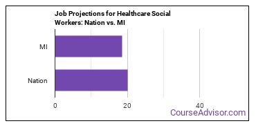 Job Projections for Healthcare Social Workers: Nation vs. MI