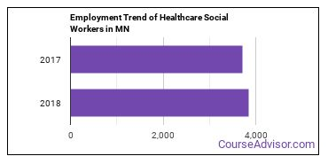Healthcare Social Workers in MN Employment Trend