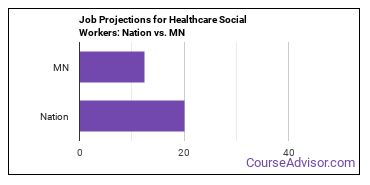 Job Projections for Healthcare Social Workers: Nation vs. MN